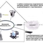 Дистанционное видеонаблюдение через интернет