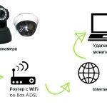 Системы скрытого видеонаблюдения беспроводные