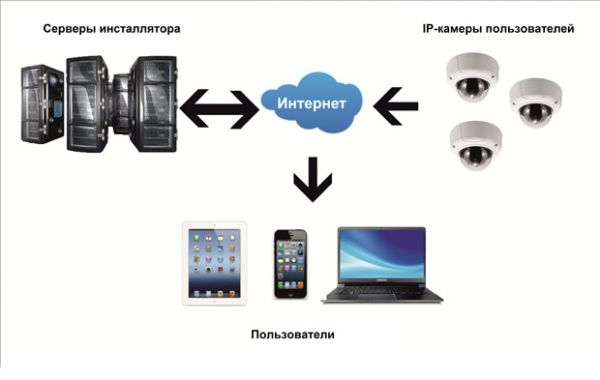 Сервис видеонаблюдения через интернет