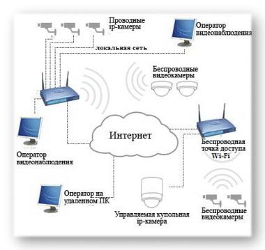 Видеонаблюдение через Wi-Fi